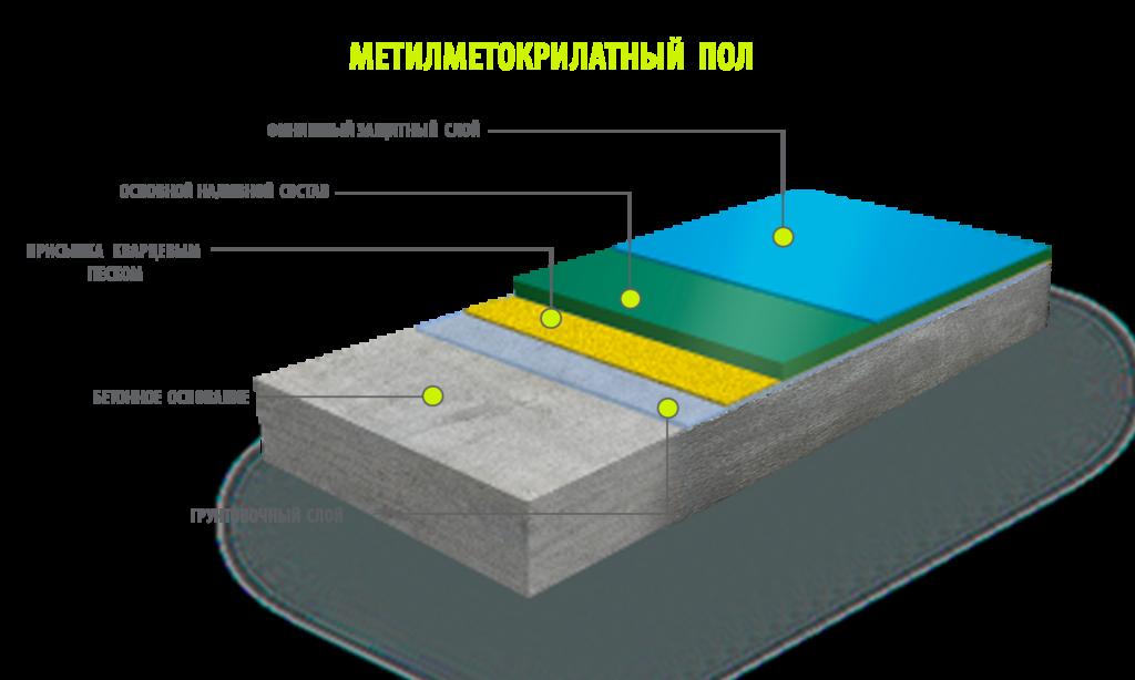Метилметакрилатные полы